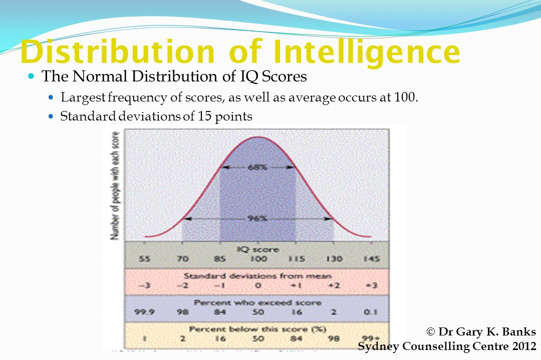 Distribution of Intelligence