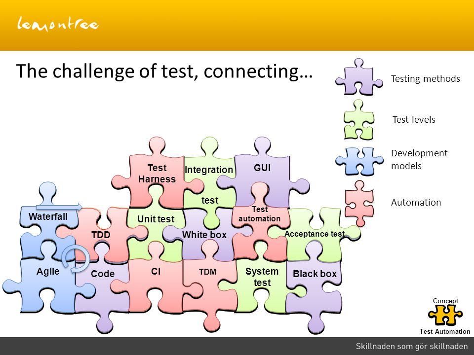The challenge of test, connecting…
