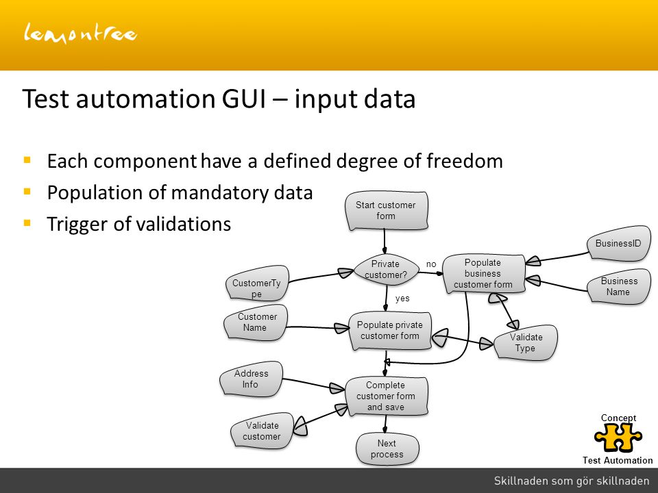 Test automation GUI – input data