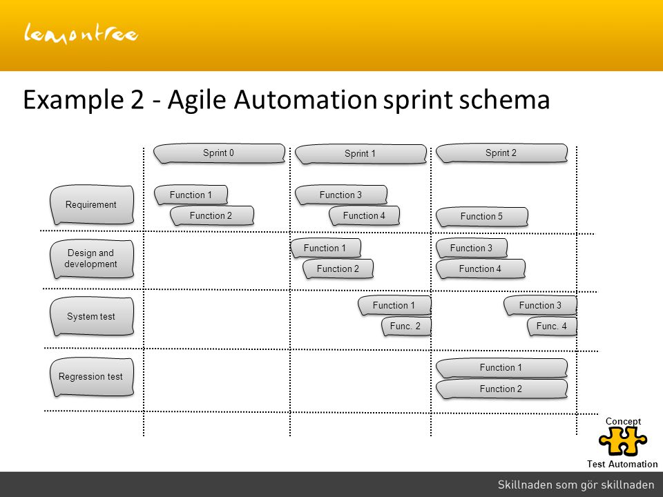 Example 2 - Agile Automation sprint schema