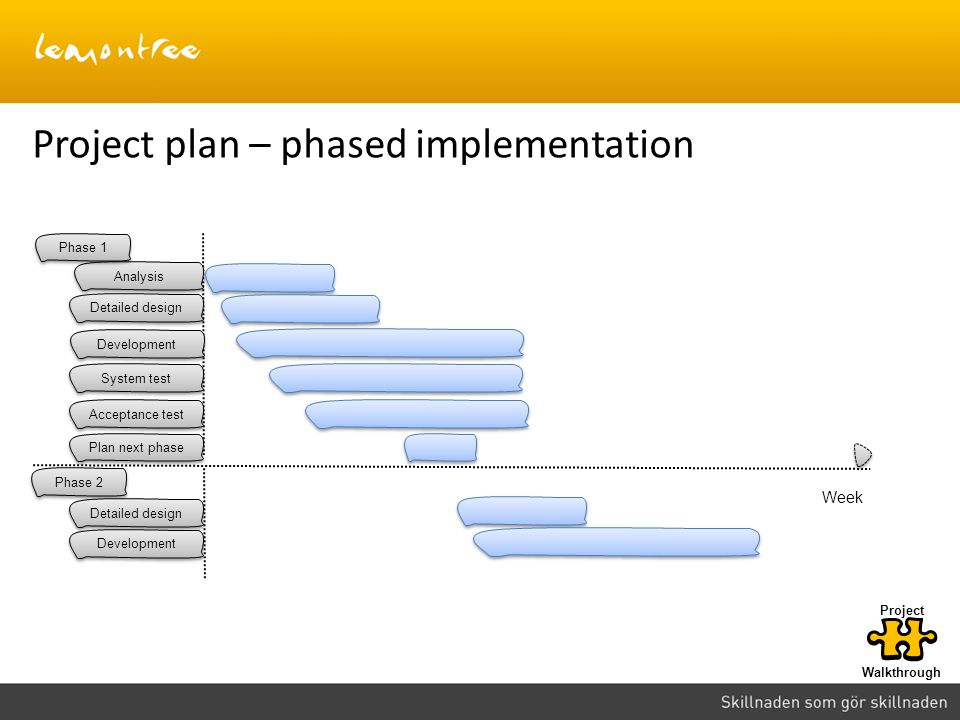 Project plan – phased implementation