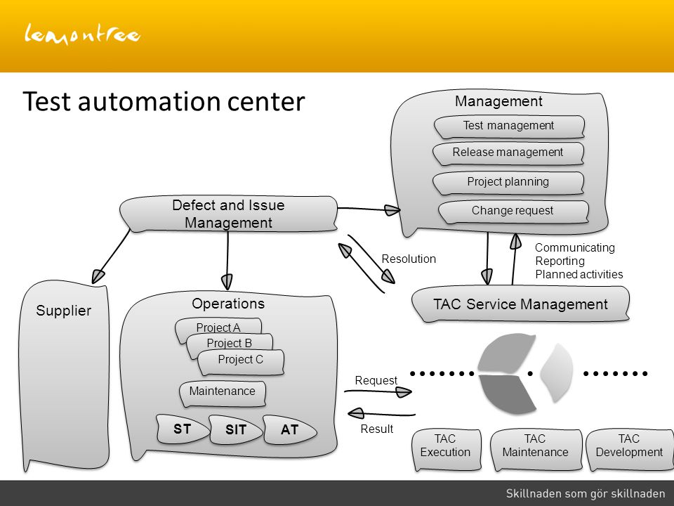 Test automation center