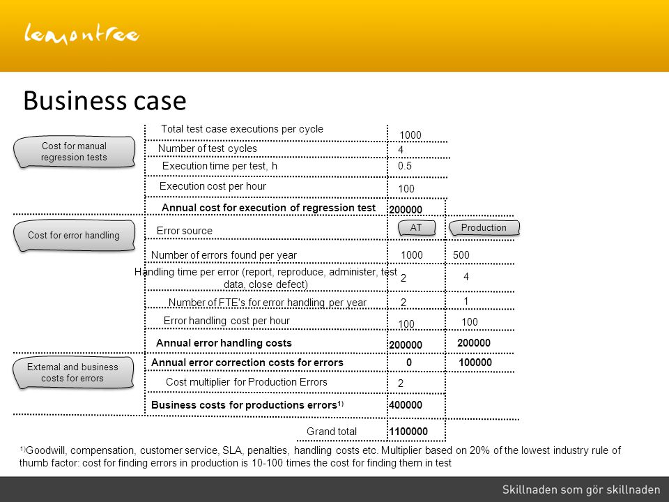 Business case Total test case executions per cycle