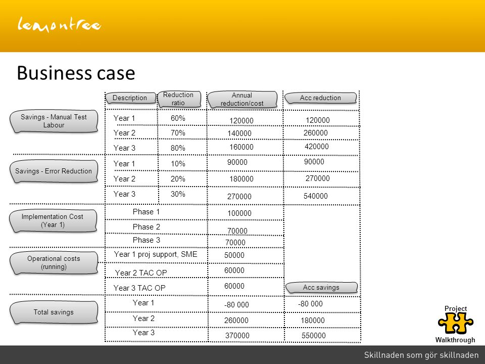 Business case Year 1 120000 160000 140000 Year 2 Year 3 60% 70% 80%