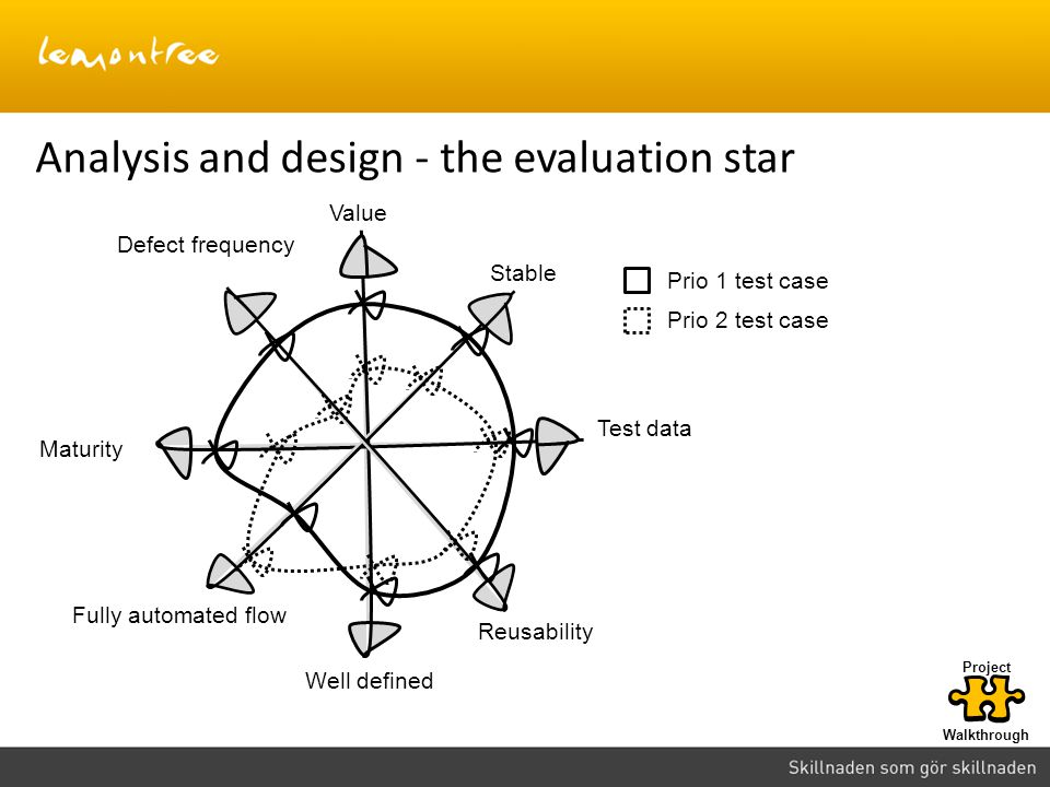 Analysis and design - the evaluation star