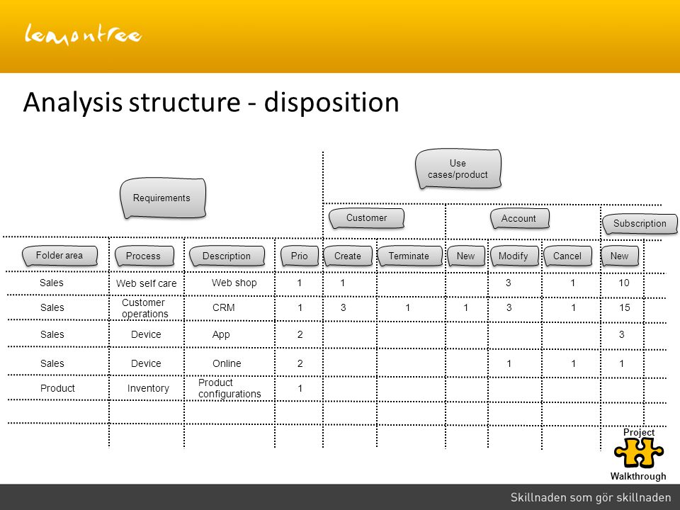 Analysis structure - disposition