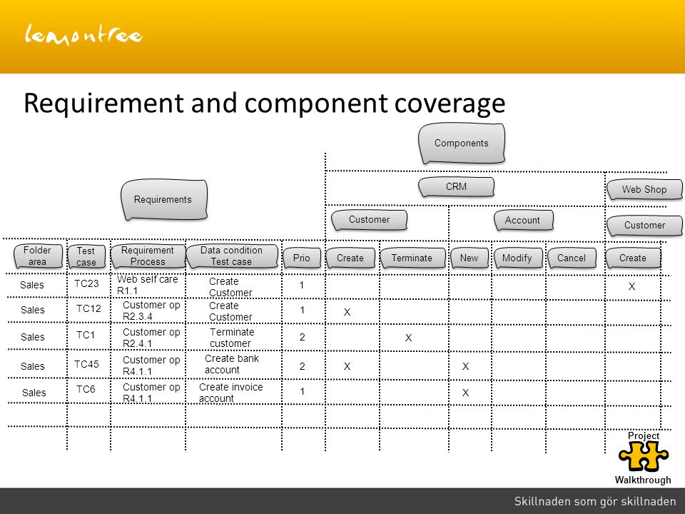 Requirement and component coverage