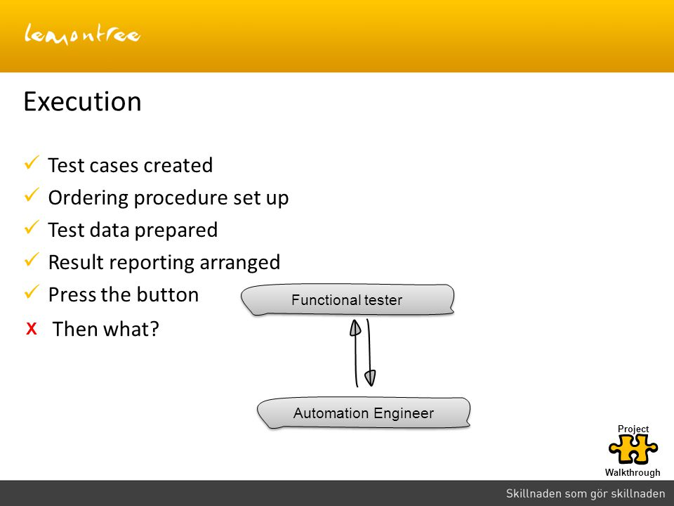 Execution Test cases created Ordering procedure set up