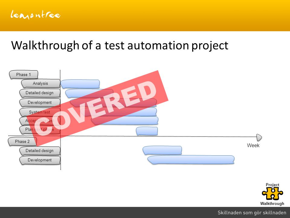 COVERED Walkthrough of a test automation project Week Phase 1 Analysis