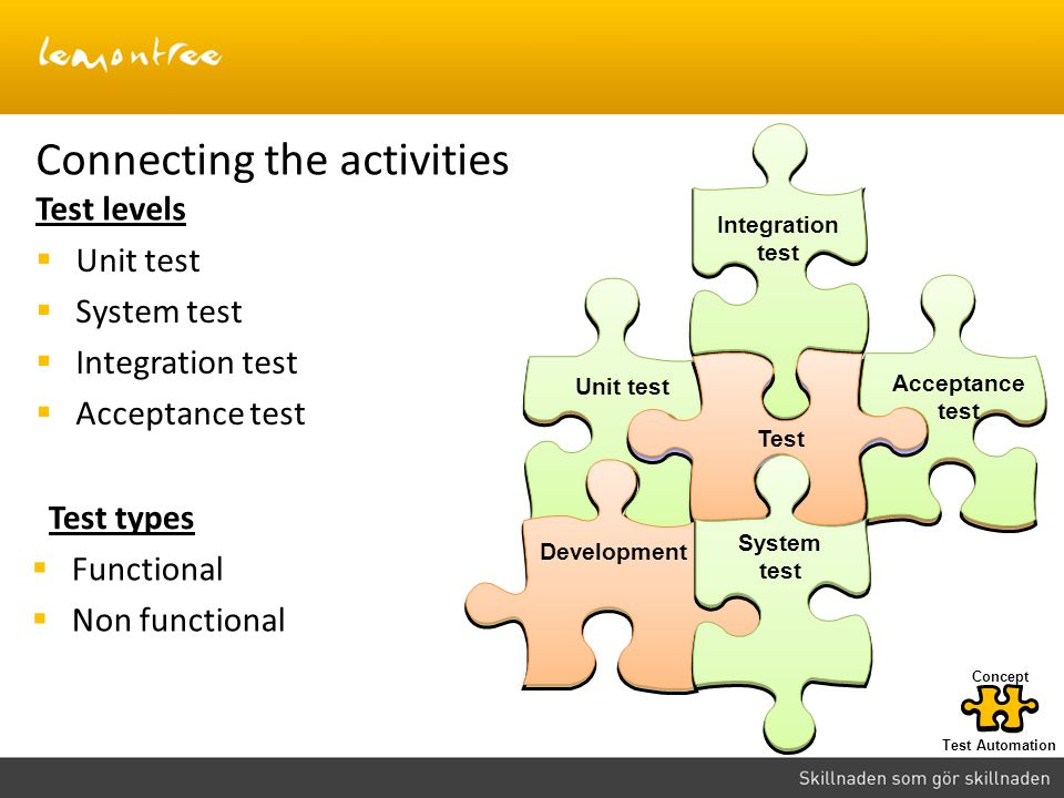 Connecting the activities Test levels