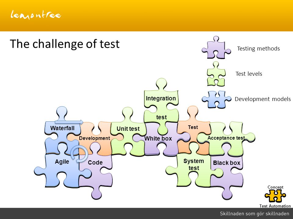 The challenge of test Testing methods Test levels Development models