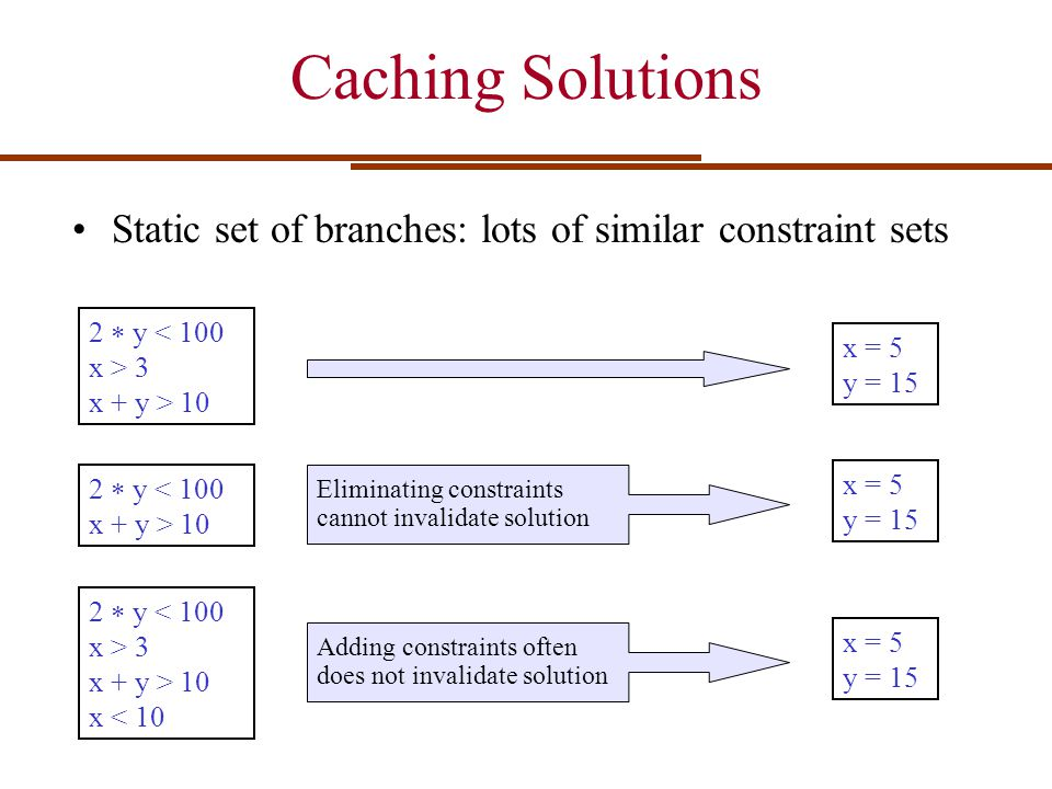 Caching Solutions Static set of branches: lots of similar constraint sets. 2  y < 100. x > 3. x + y > 10.