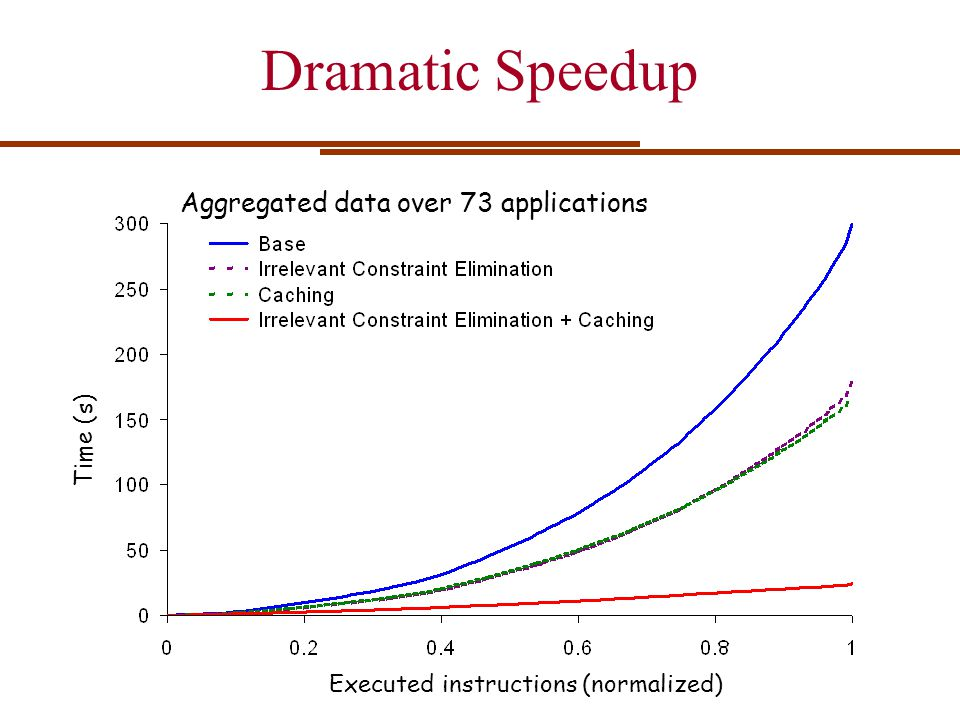 Dramatic Speedup Aggregated data over 73 applications Time (s)