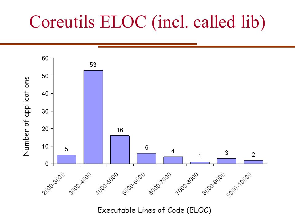 Coreutils ELOC (incl. called lib)