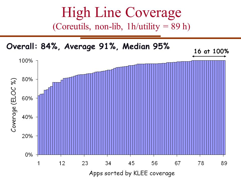 High Line Coverage (Coreutils, non-lib, 1h/utility = 89 h)