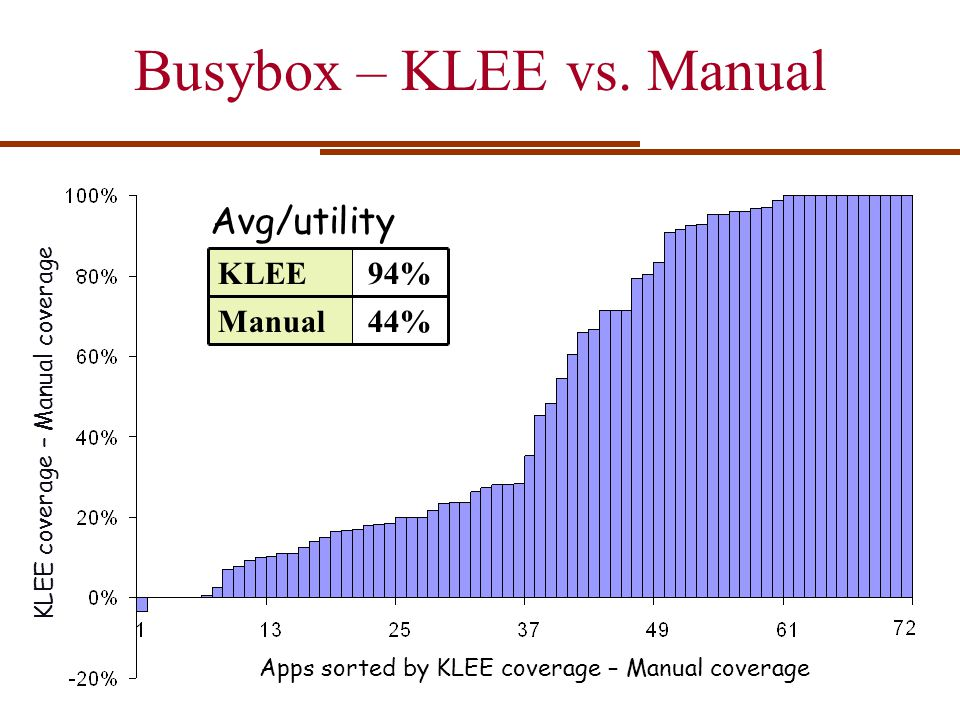 Busybox – KLEE vs. Manual