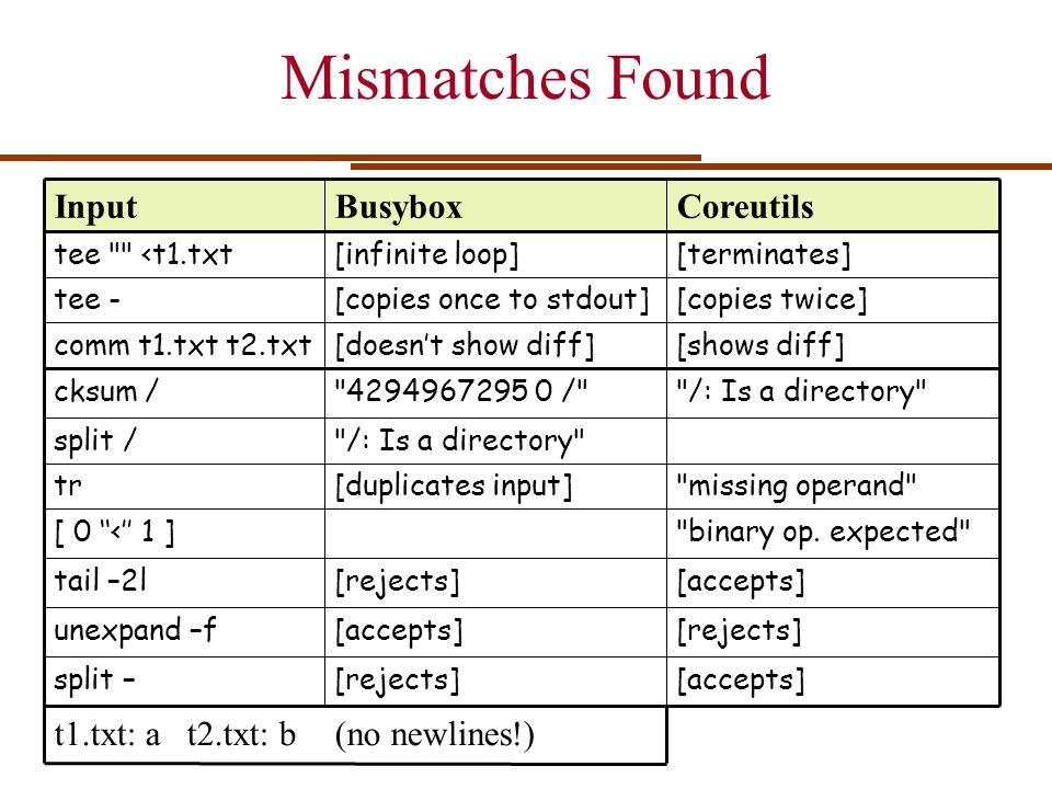 Mismatches Found Input Busybox Coreutils t1.txt: a t2.txt: b