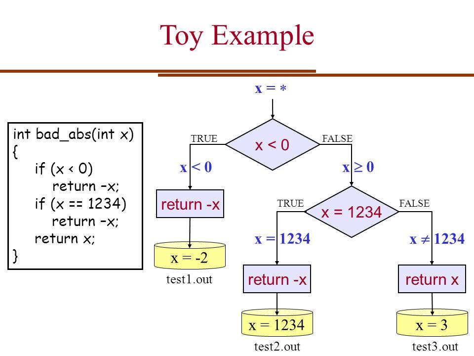 Toy Example x =  x < 0 x < 0 x  0 x = 1234 return -x x = 1234