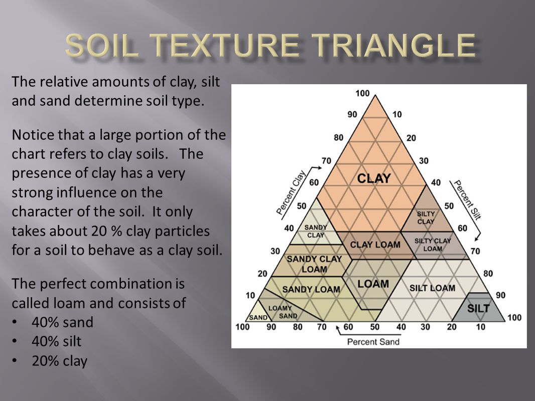 Soil Texture triangle The relative amounts of clay, silt and sand determine soil type.