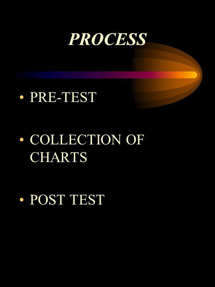 PROCESS PRE-TEST COLLECTION OF CHARTS POST TEST