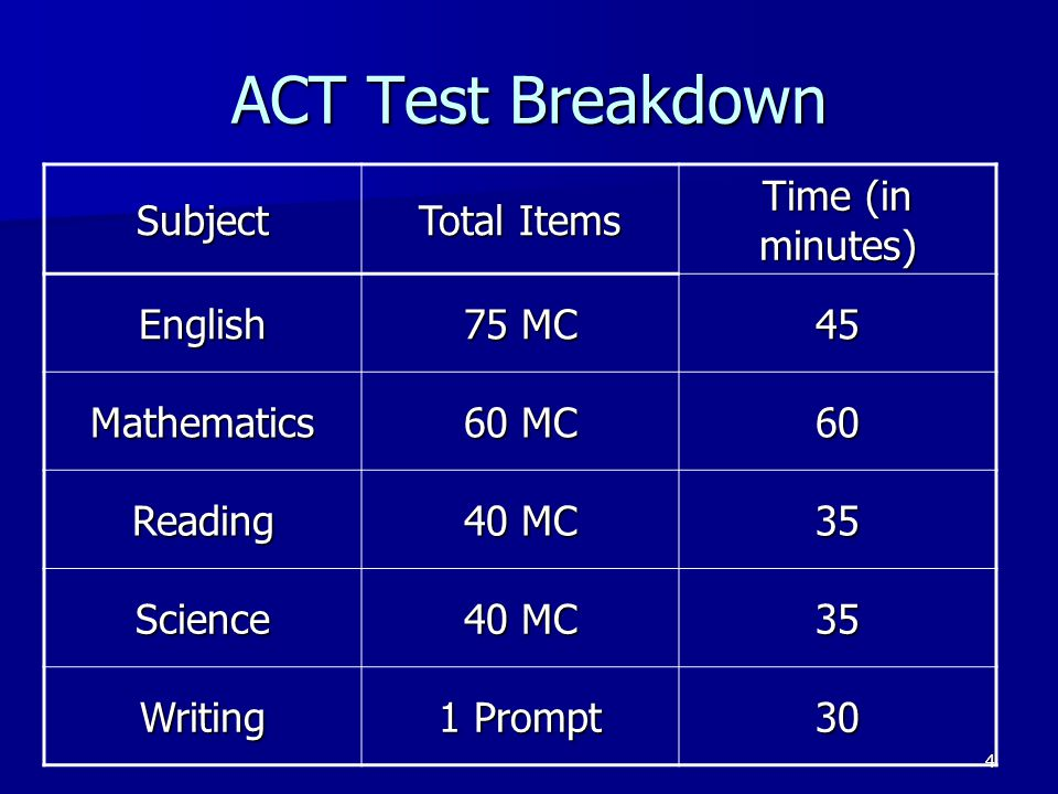 ACT Test Breakdown Subject Total Items Time (in minutes) English 75 MC