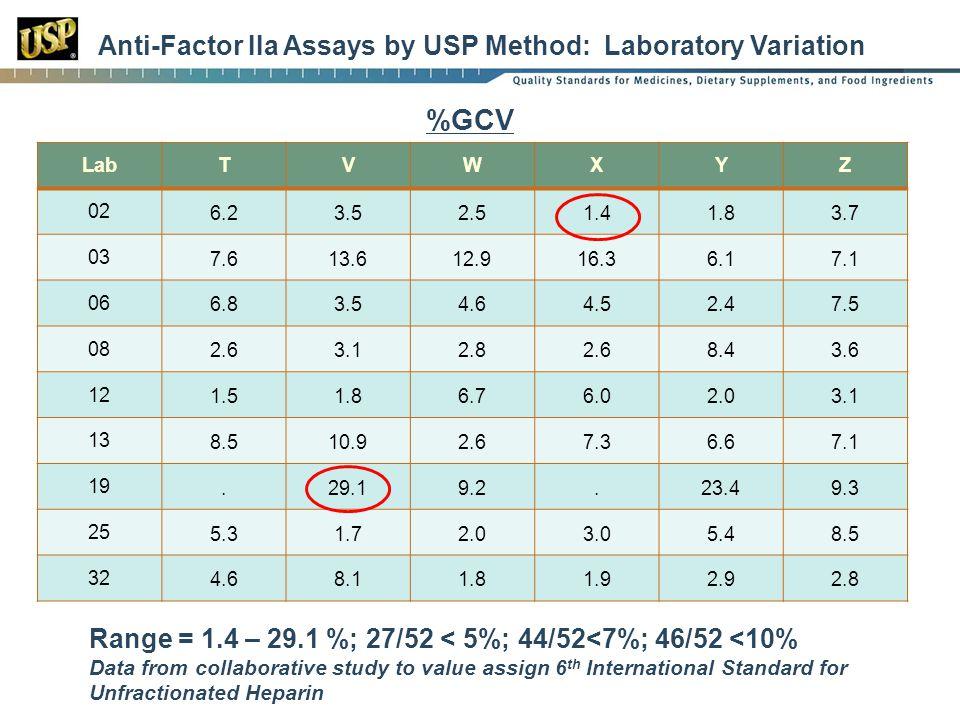 Anti-Factor IIa Assays by USP Method: Laboratory Variation