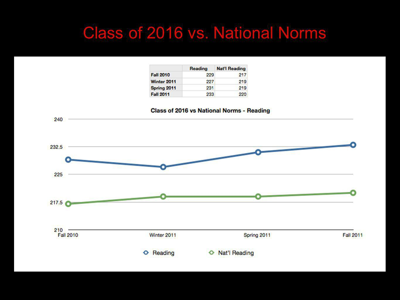 Class of 2016 vs. National Norms