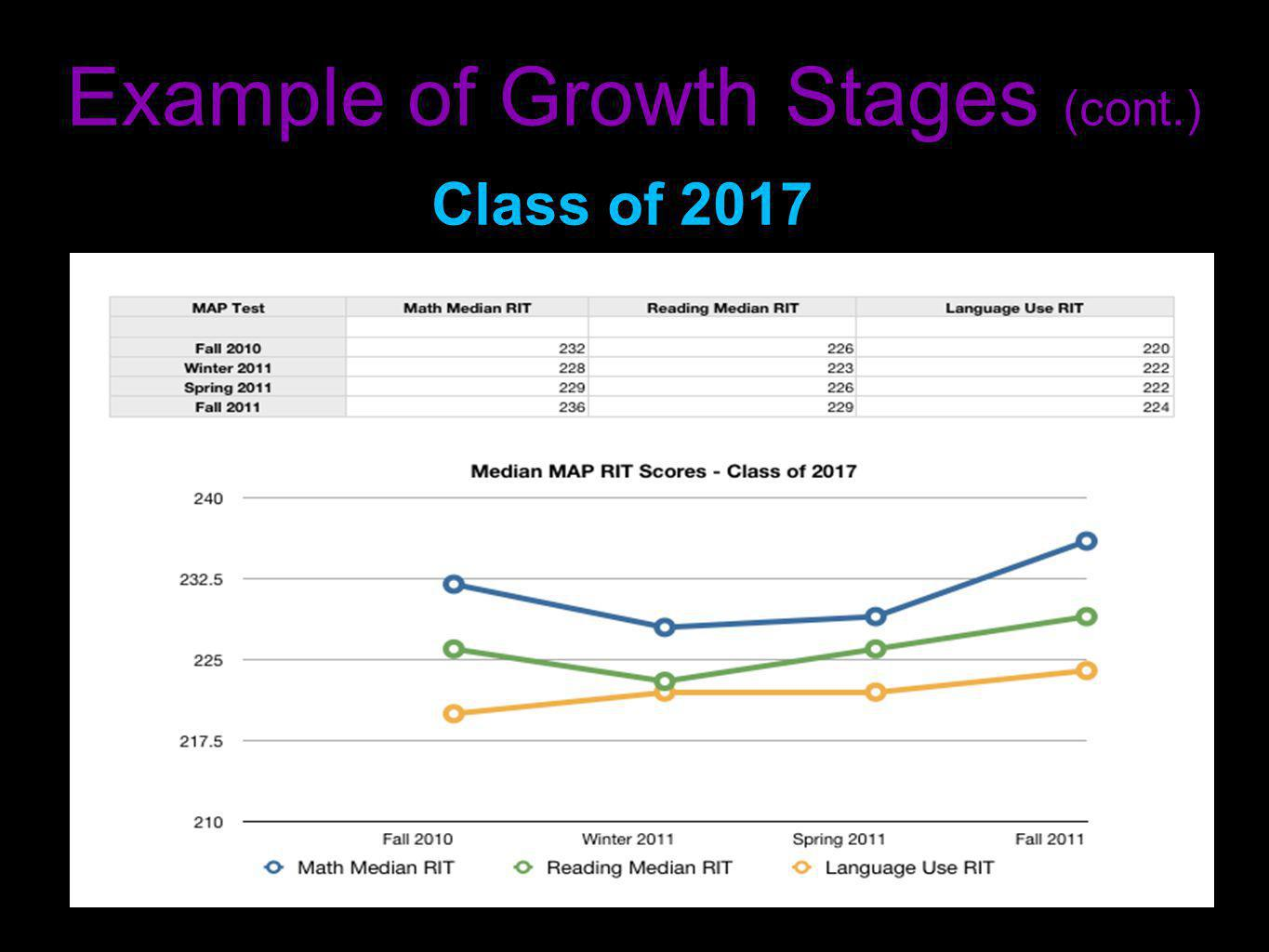 Example of Growth Stages (cont.)