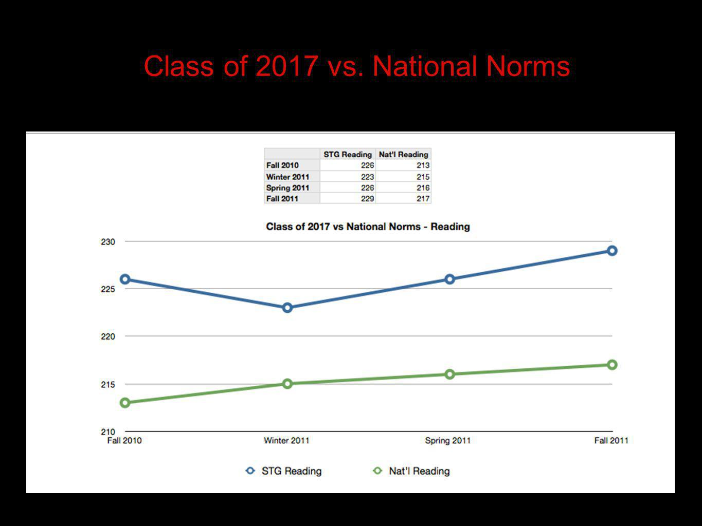 Class of 2017 vs. National Norms