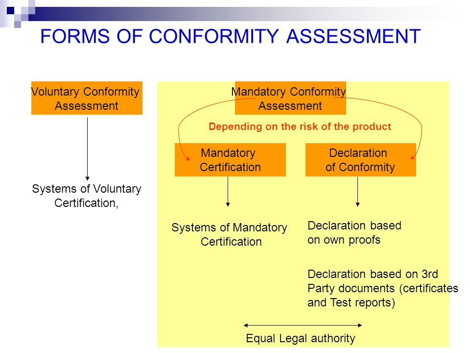FORMS OF CONFORMITY ASSESSMENT