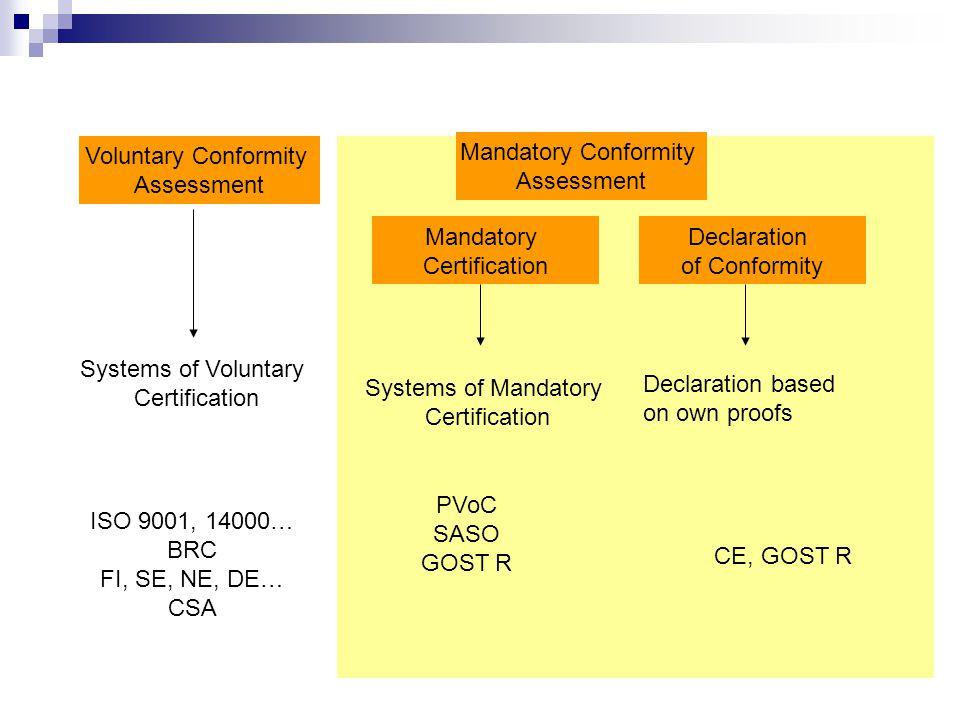 Voluntary Conformity Assessment. Mandatory Conformity. Assessment. Mandatory. Certification. Declaration.