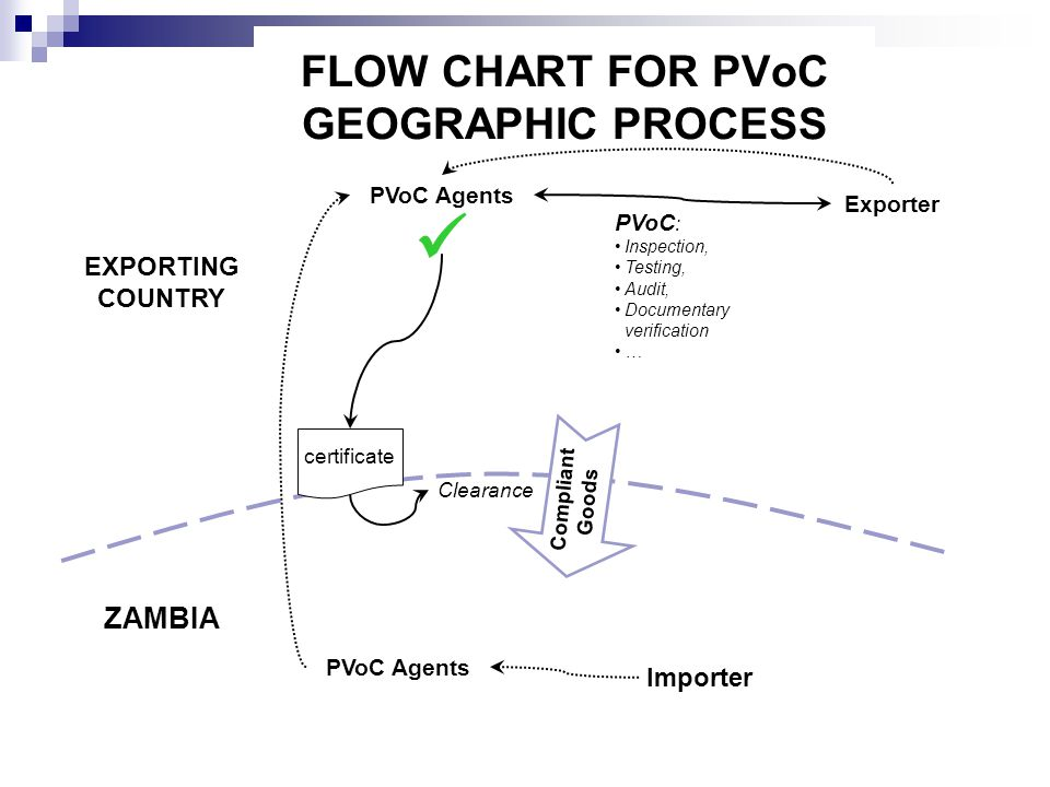 FLOW CHART FOR PVoC GEOGRAPHIC PROCESS