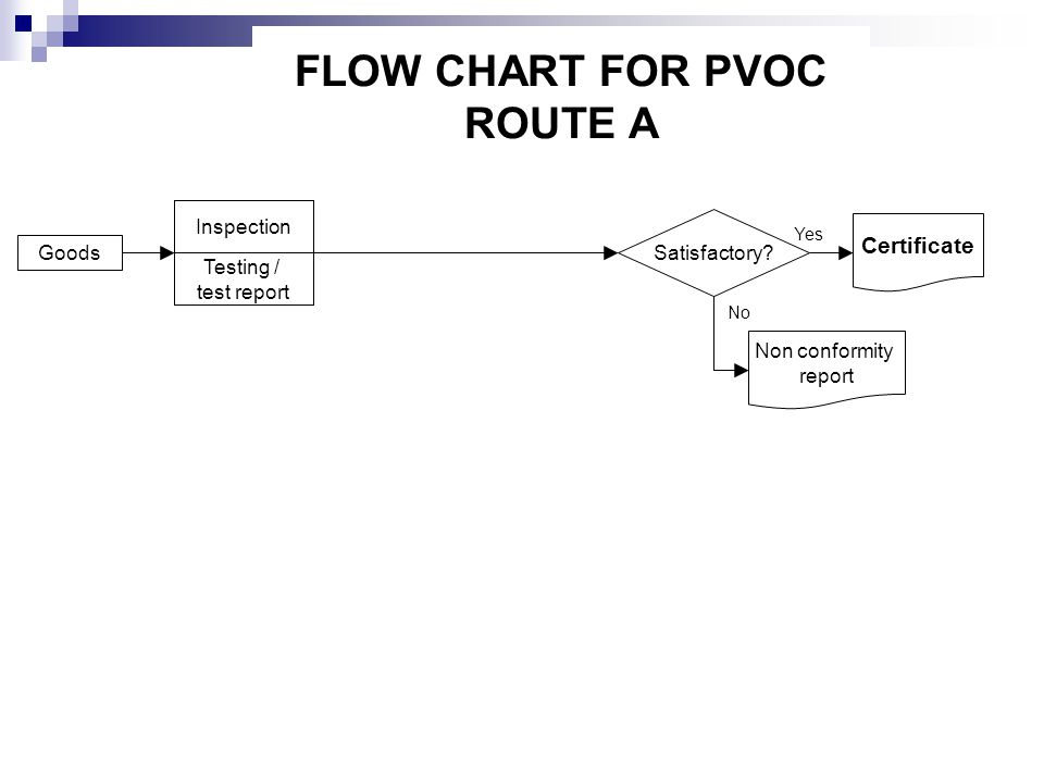 FLOW CHART FOR PVOC ROUTE A