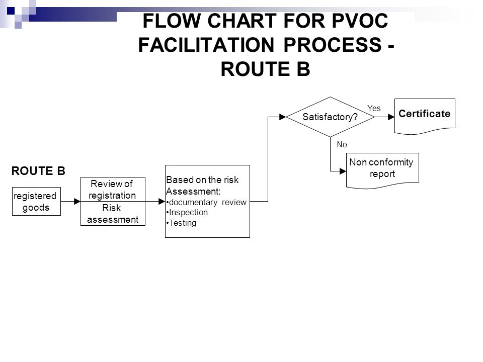 FLOW CHART FOR PVOC FACILITATION PROCESS - ROUTE B