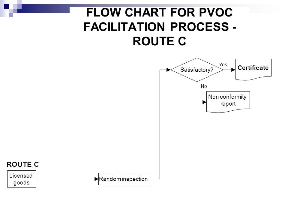 FLOW CHART FOR PVOC FACILITATION PROCESS - ROUTE C