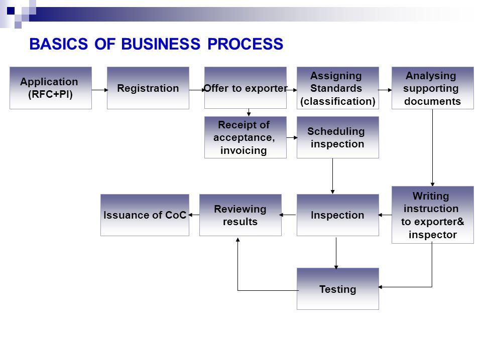 BASICS OF BUSINESS PROCESS