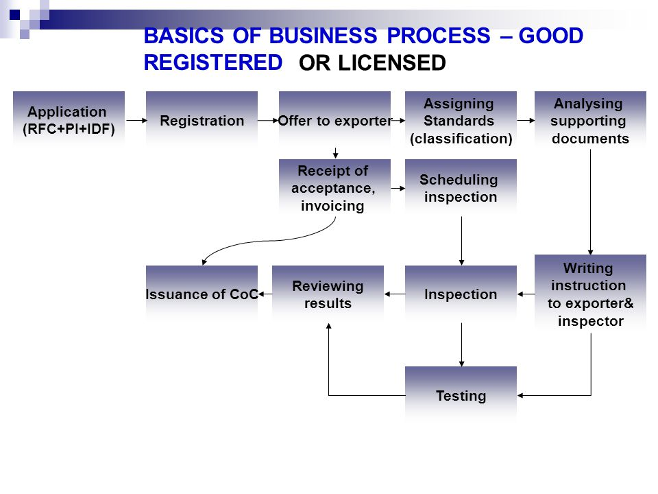 BASICS OF BUSINESS PROCESS – GOOD REGISTERED