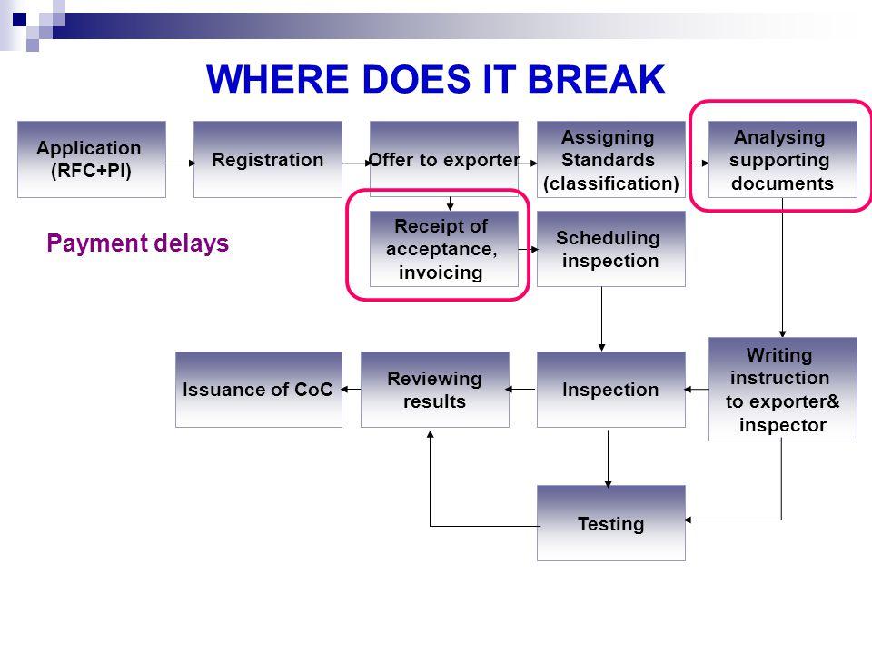 WHERE DOES IT BREAK Payment delays Application (RFC+PI) Registration
