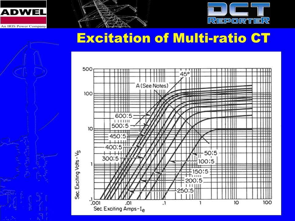 Excitation of Multi-ratio CT