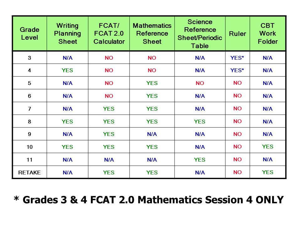 * Grades 3 & 4 FCAT 2.0 Mathematics Session 4 ONLY