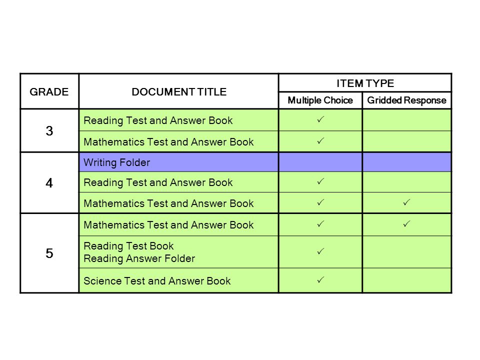 3 4 5 GRADE DOCUMENT TITLE ITEM TYPE Reading Test and Answer Book 