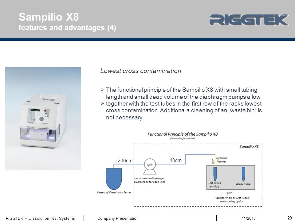 Sampilio X8 features and advantages (4) Lowest cross contamination