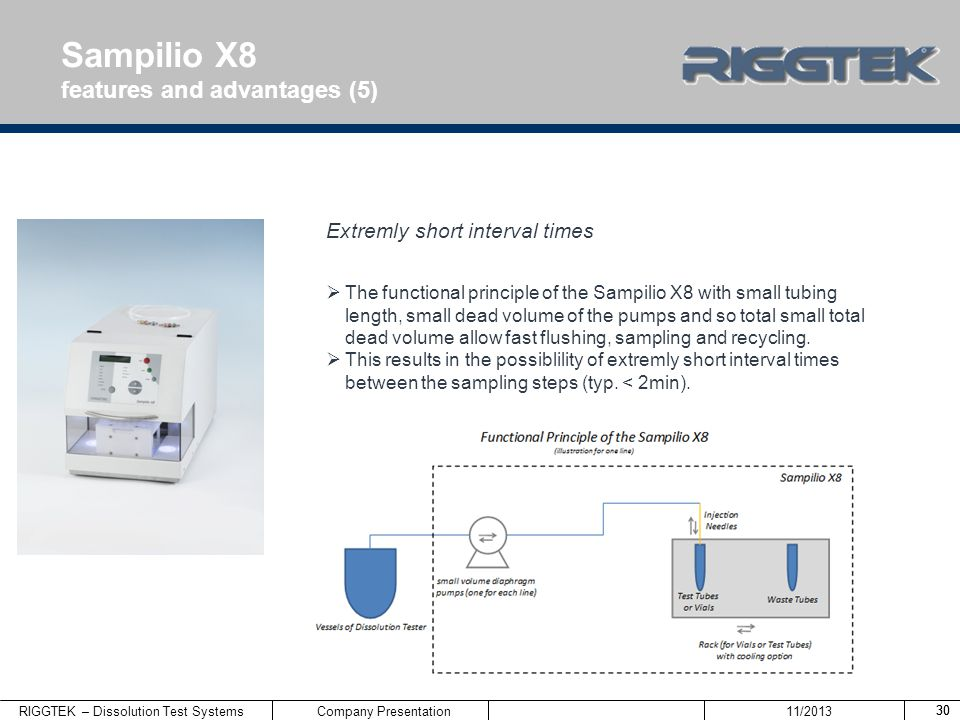 Sampilio X8 features and advantages (5) Extremly short interval times