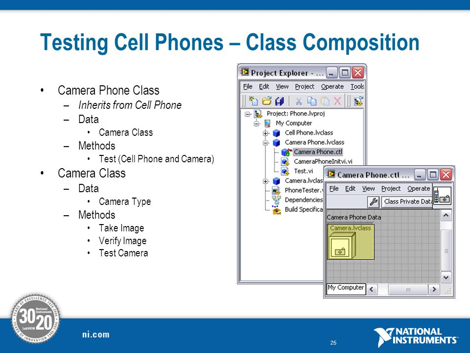 Testing Cell Phones – Class Composition
