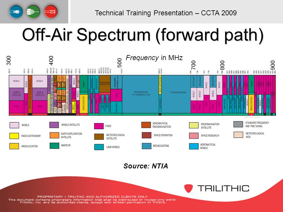 Off-Air Spectrum (forward path)