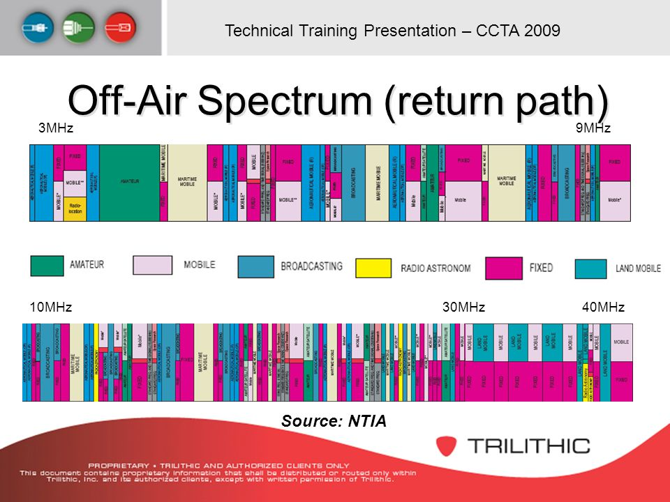 Off-Air Spectrum (return path)