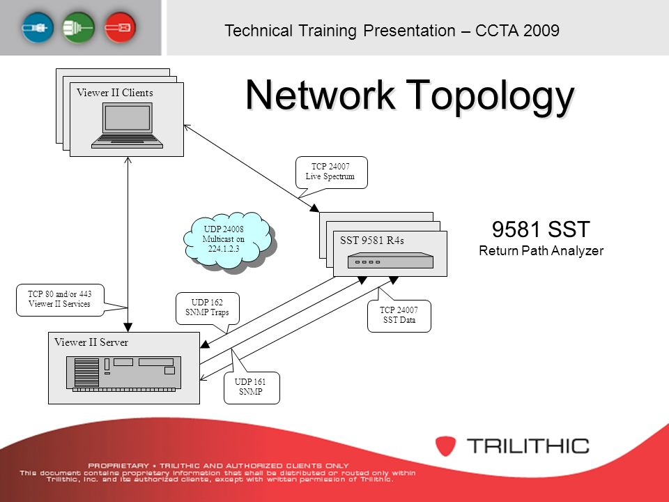 Network Topology 9581 SST Return Path Analyzer Viewer II Clients