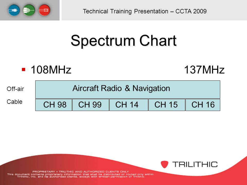 Spectrum Chart 108MHz 137MHz Aircraft Radio & Navigation CH 98 CH 99