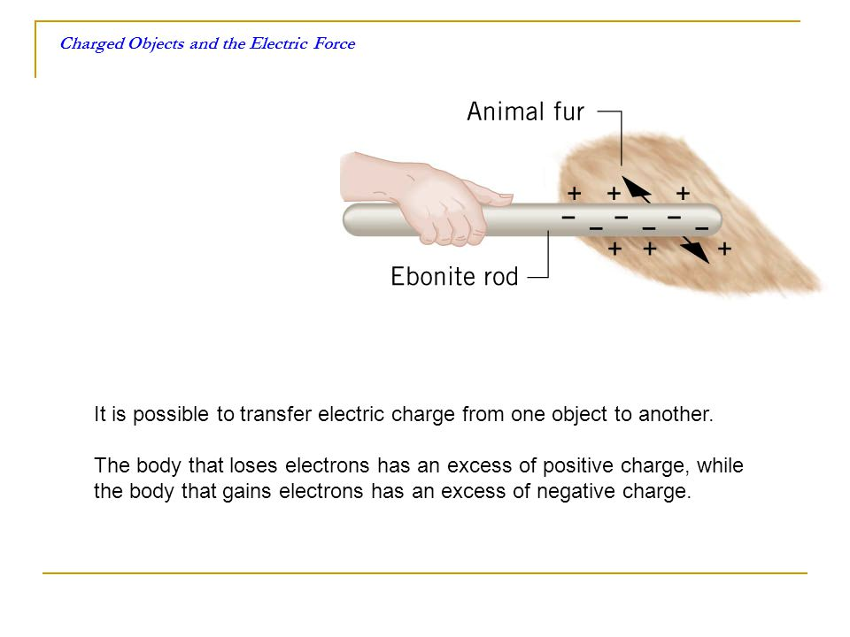 Charged Objects and the Electric Force